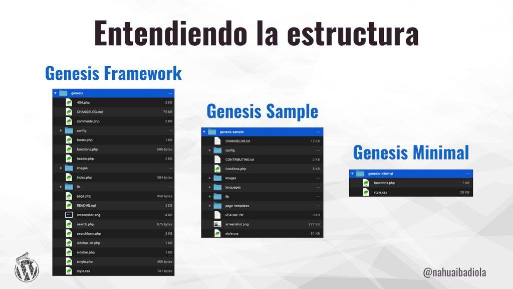 Estructura de carpetas en Genesis Framework, Genesis Sample y Genesis Minimal