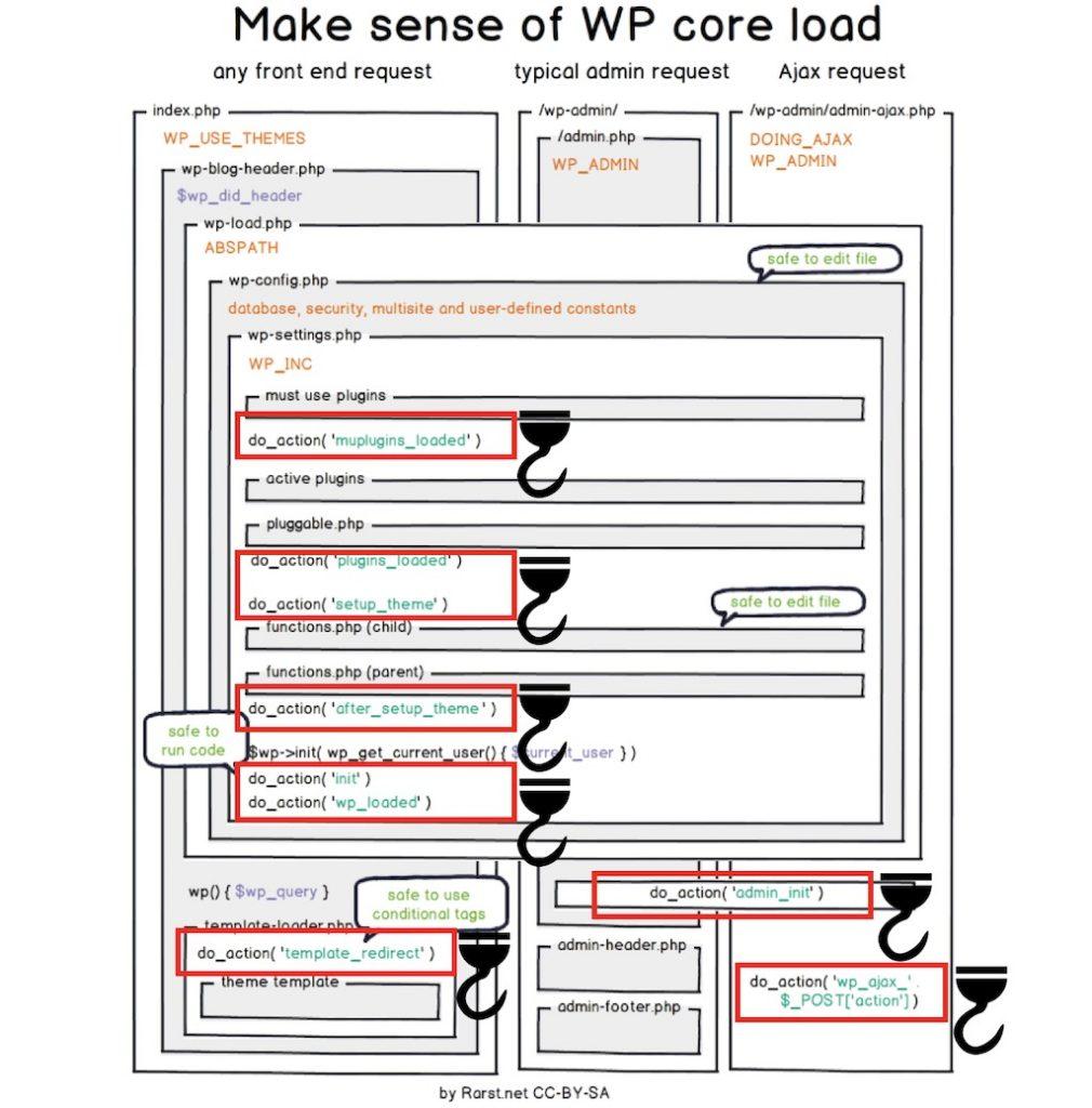 Diagrama con la secuencia de carga de los Hooks en WordPress