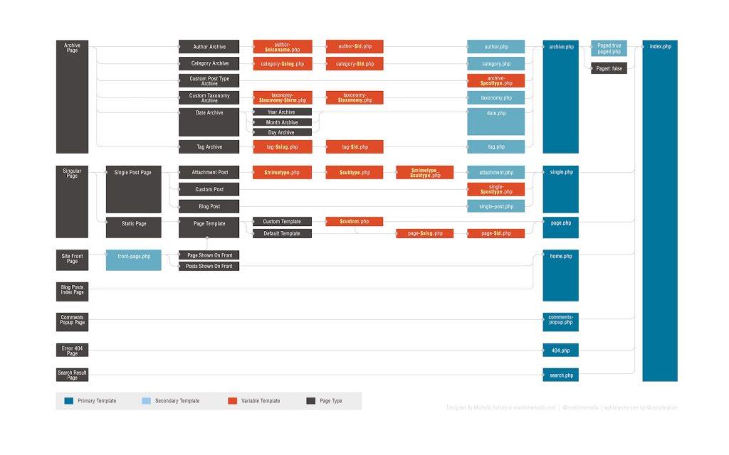 Jerarquía de archivos de plantilla en WordPress